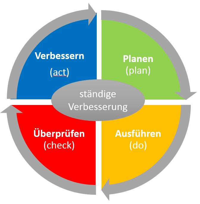 PDCA-Zyklus (Planen, Ausführen, Überprüfen, Verbessern)