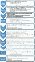 Grafik mit schematischem Ablauf der CARE-Beratung