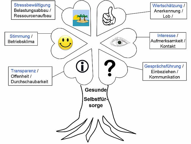 Grafik eines Baumes mit Verzweigungen: Dimensionen gesunder Führung