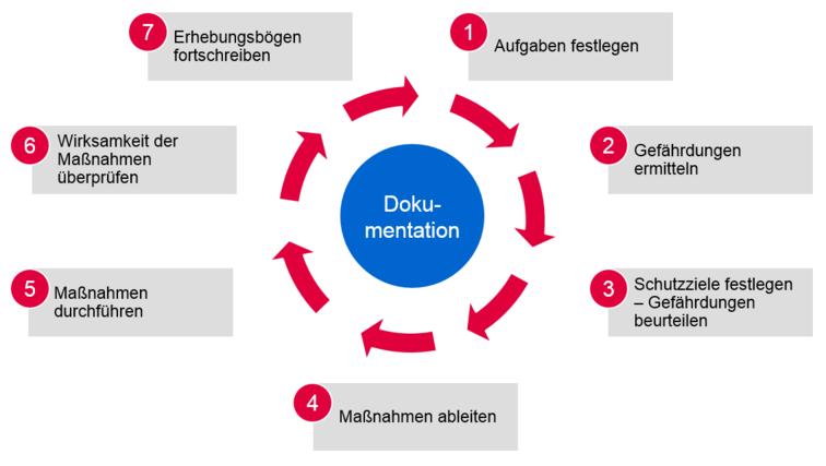 Ablauf der Gefährdungsbeurteilung in 7 Schritten