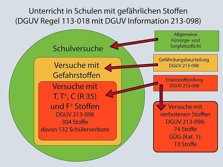 Grafik Gefährdungsbeurteilung und Ersatzstoffprüfung