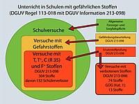 Grafik über Unterricht in der Schule mit gefährlichen Stoffen - Ersatzstoffprüfung